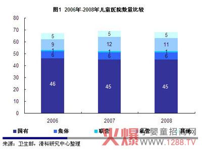 2008年中国儿童医院总数达到68家