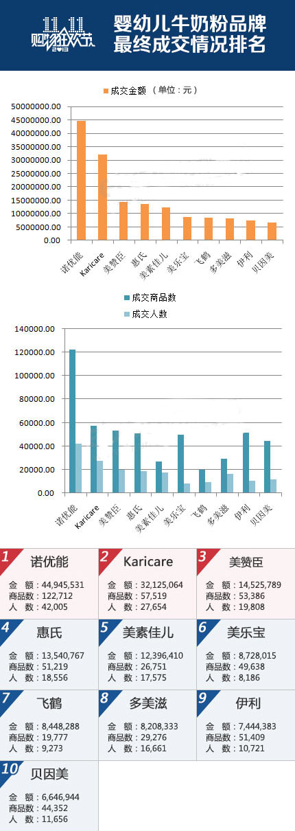 2013双11婴幼儿奶粉品牌销量排行出炉-行情动