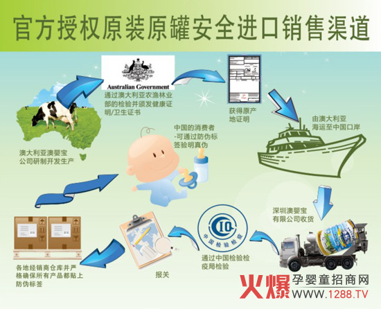 澳婴宝从澳大利亚到中国 1、澳大利亚澳婴宝公司研制开发生产; 2、通过澳大利亚农渔林业部的检验并颁发健康证明/卫生证书; 3、获得原产地证明; 4、由澳大利亚海运至中国口岸; 5、深圳澳婴宝有限公司收货; 6、通过中国检验检疫局检验; 7、报关; 8、运往各地经销商仓库并严格确保素有产品都贴上防伪标签; 9、流入消费者手中,可通过防伪标签验明真伪。 澳大利亚澳婴宝奶粉有限公司现由火爆孕婴童招商网协助招商,以便通过专业网络平台更好地向大家展示旗下产品和招商信息,详细的产品信息、公司信息以及招商政策等可以咨