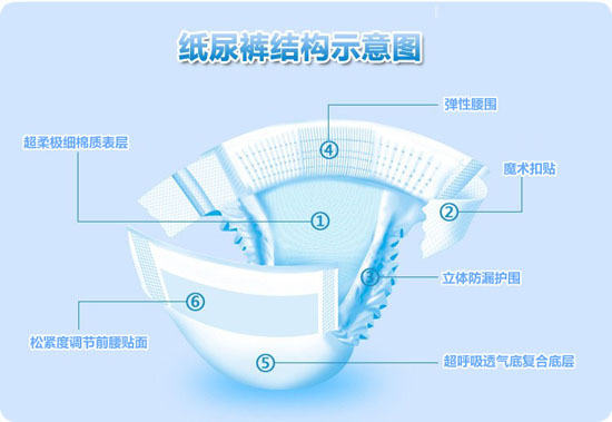 纸尿裤结构示意图