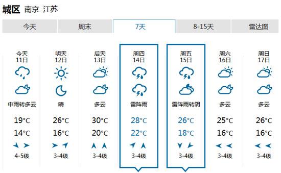 江苏南京未来一周天气预报