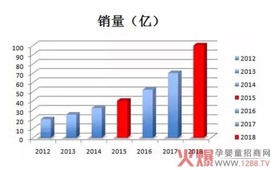 中国羊乳产业格局分析-市场分析|火爆孕婴童招