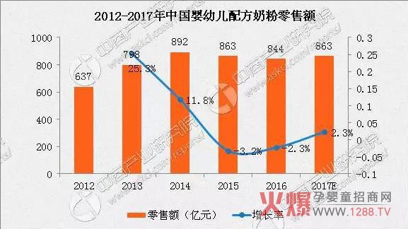 2017中国婴幼儿配方奶粉市场规模与挑战