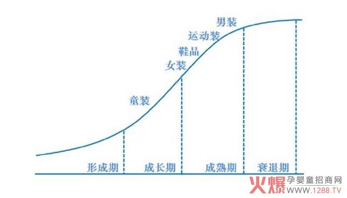 中国童装市场虽然火热 但需要理性看待