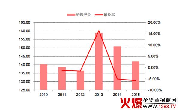 2017年中国婴幼儿奶粉行业发展现状 及市场前