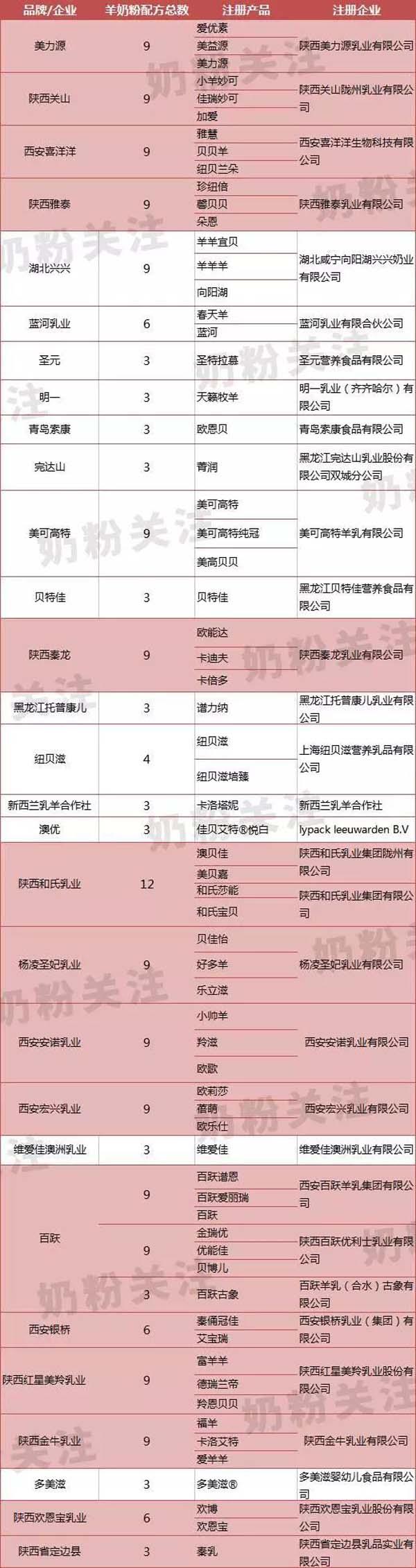 19家陕西羊奶粉企业18家通过配方注册!国产羊奶粉谁称霸?