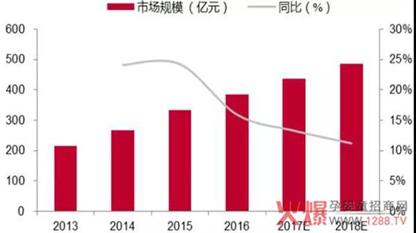 预计2021年 我国纸尿裤市场规模将达909亿元
