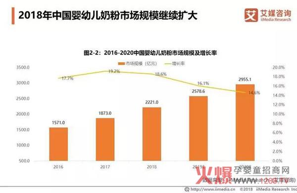 2018中国婴幼儿奶粉市场销售额达2221亿6.jpg