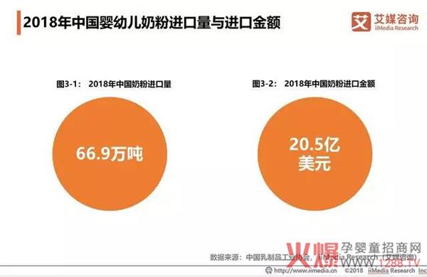 2018中国婴幼儿奶粉市场销售额达2221亿7.jpg