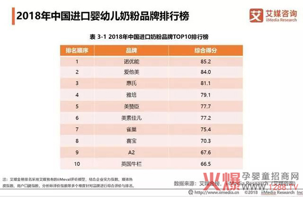 2018中国婴幼儿奶粉市场销售额达2221亿8.jpg