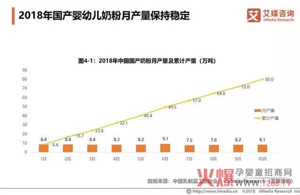 2018中国婴幼儿奶粉市场销售额达2221亿9.jpg