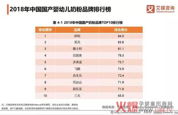 2018中国婴幼儿奶粉市场销售额达2221亿10.jpg