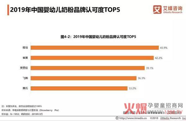 2018中国婴幼儿奶粉市场销售额达2221亿11.jpg