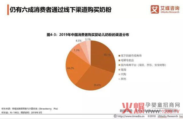 2018中国婴幼儿奶粉市场销售额达2221亿12.jpg