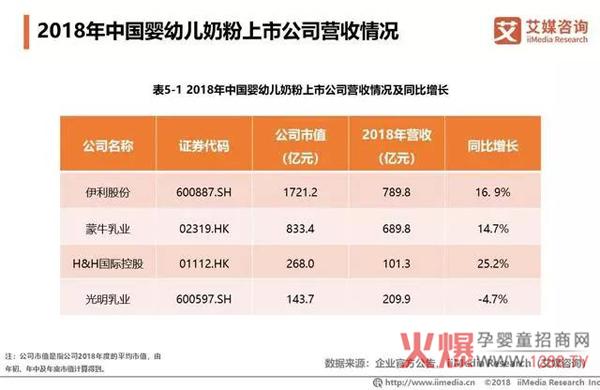 2018中国婴幼儿奶粉市场销售额达2221亿13.jpg