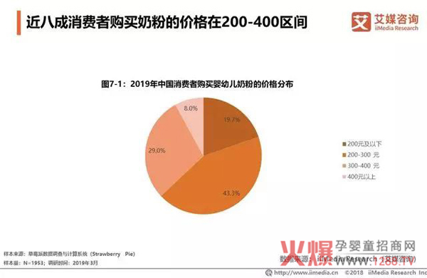 2018中国婴幼儿奶粉市场销售额达2221亿17.jpg