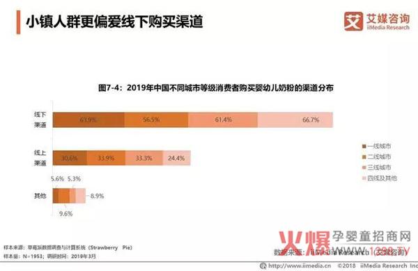 2018中国婴幼儿奶粉市场销售额达2221亿18.jpg