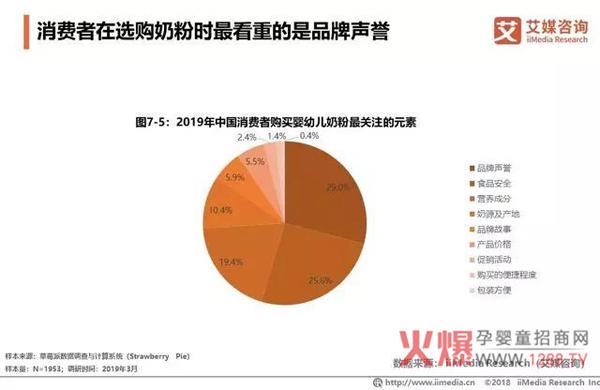 2018中国婴幼儿奶粉市场销售额达2221亿19.jpg