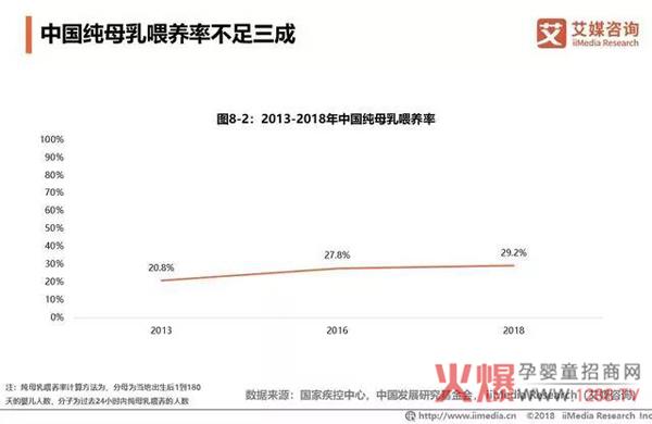 2018中国婴幼儿奶粉市场销售额达2221亿22.jpg