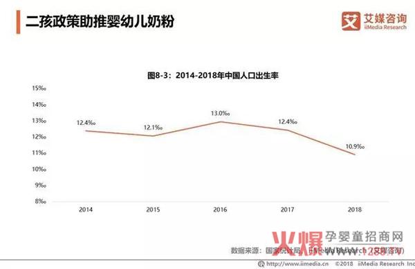 2018中国婴幼儿奶粉市场销售额达2221亿23.jpg