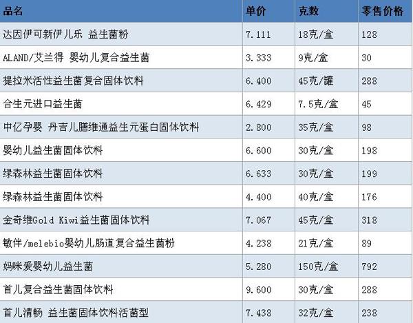 益生菌固体饮料竞品价格调研表1.jpg
