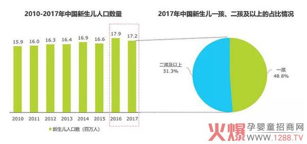纸尿裤高端产品、细分领域增势良好,将引领市场发展