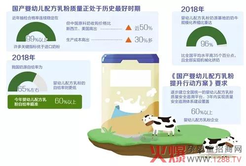 国产乳粉崛起重振市场信心 追溯体系将覆盖六成企业