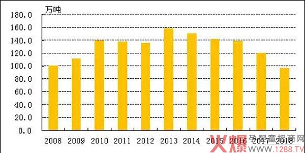 2008-2018年全国奶粉年产量.jpg