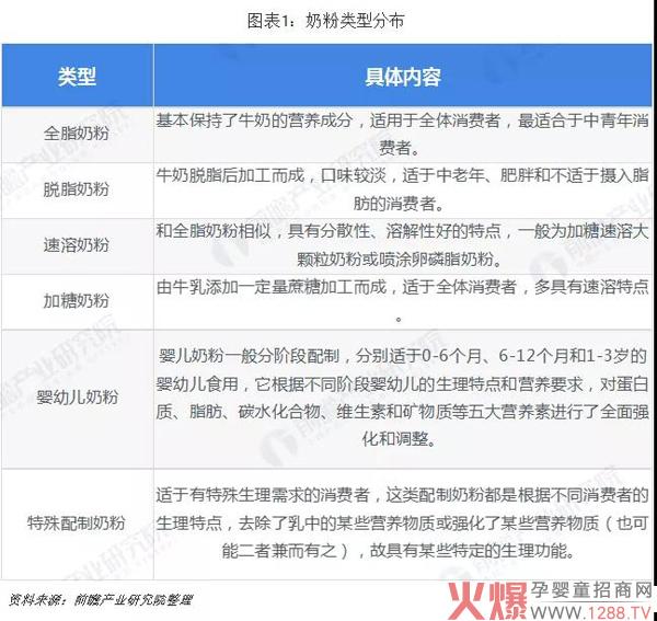 一文看清2019年中国奶粉市场格局