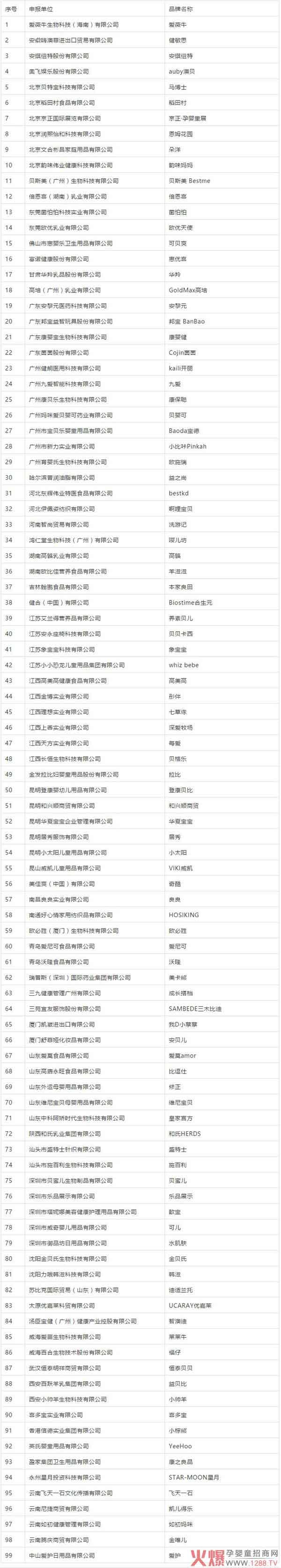 """孕婴童产业中国品牌日公益活动""""公众推荐品牌""""名单公布"""