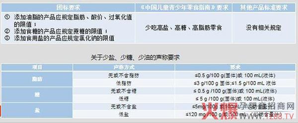 中国首个儿童零食标准出炉!究竟什么样的零食可以叫做儿童零食?