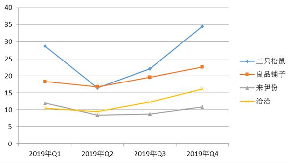 中华全国商业信息中心:2020年国内零食市场发展现状及趋势研究报告