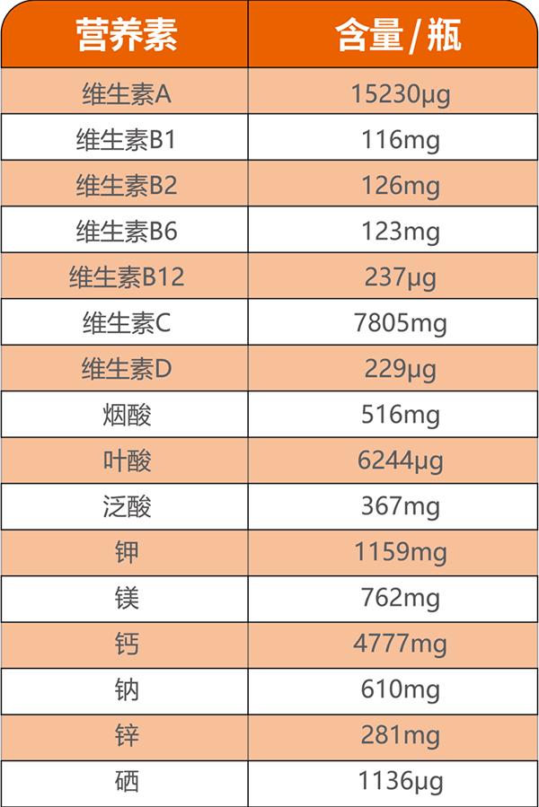 英珞维多种维生素各种营养素含量.jpg