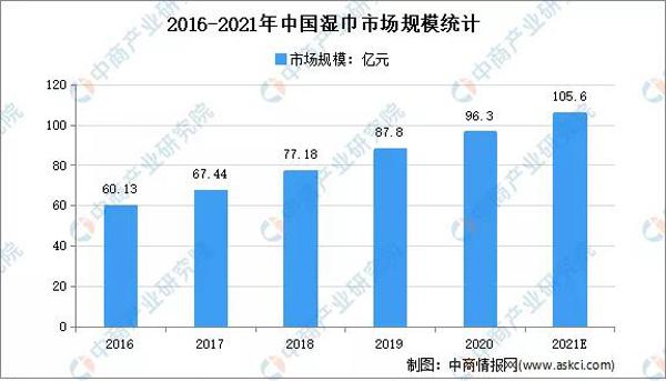 2021年中国湿巾市场规模将达105.6亿1.jpg